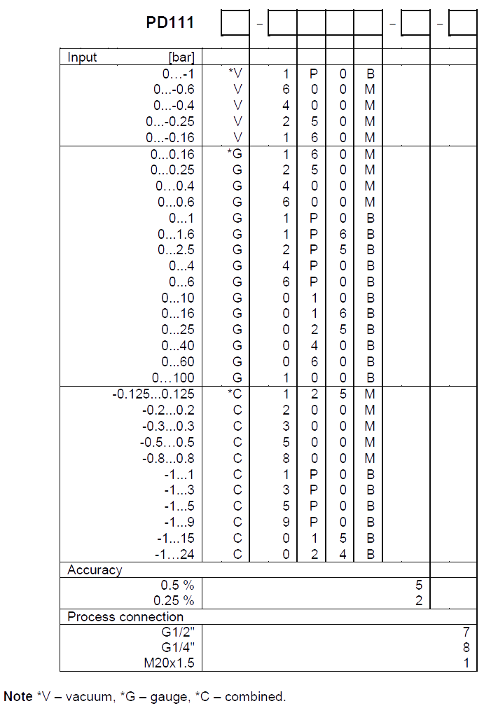 Objednávací kód pre snímač tlaku 4-20mA, PD111
