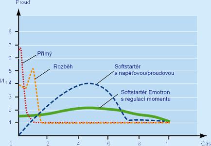 Graf pre prúd, rozbeh pomocou softštartéra Emotron MSF