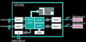 TRM202 univerzálny regulátor - princíp schematicky